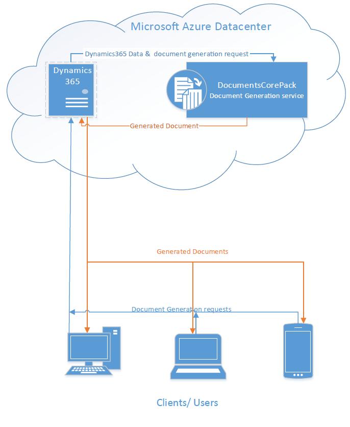 DocumentsCorePack Online Scheme