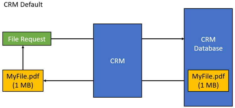 CRM Default