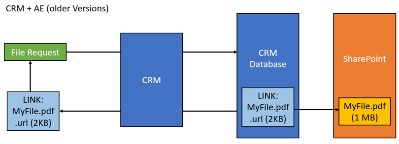 Older version of CRM and AttachmentExtractor