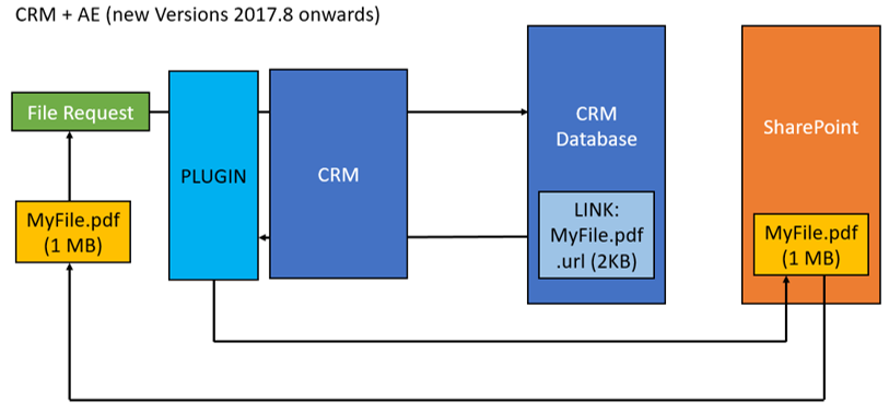 igure 3: New versions 2017.8 onwards of CRM and AttachmentExtractor