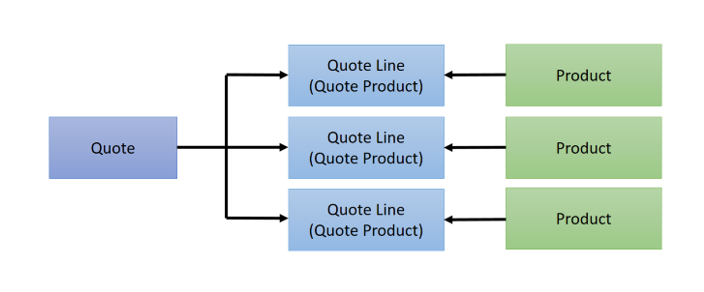 Structure of a Quote in Dynamics 365