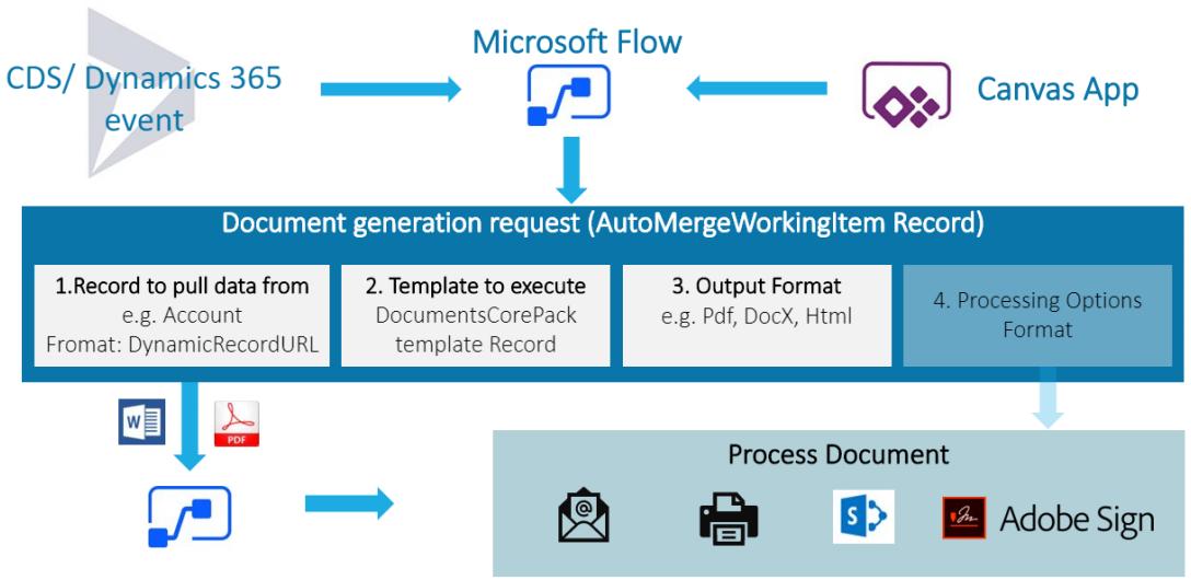 Document generation request schema of DocumentsCorePack